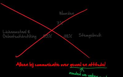 De mythe van 7/38/55% communicatie